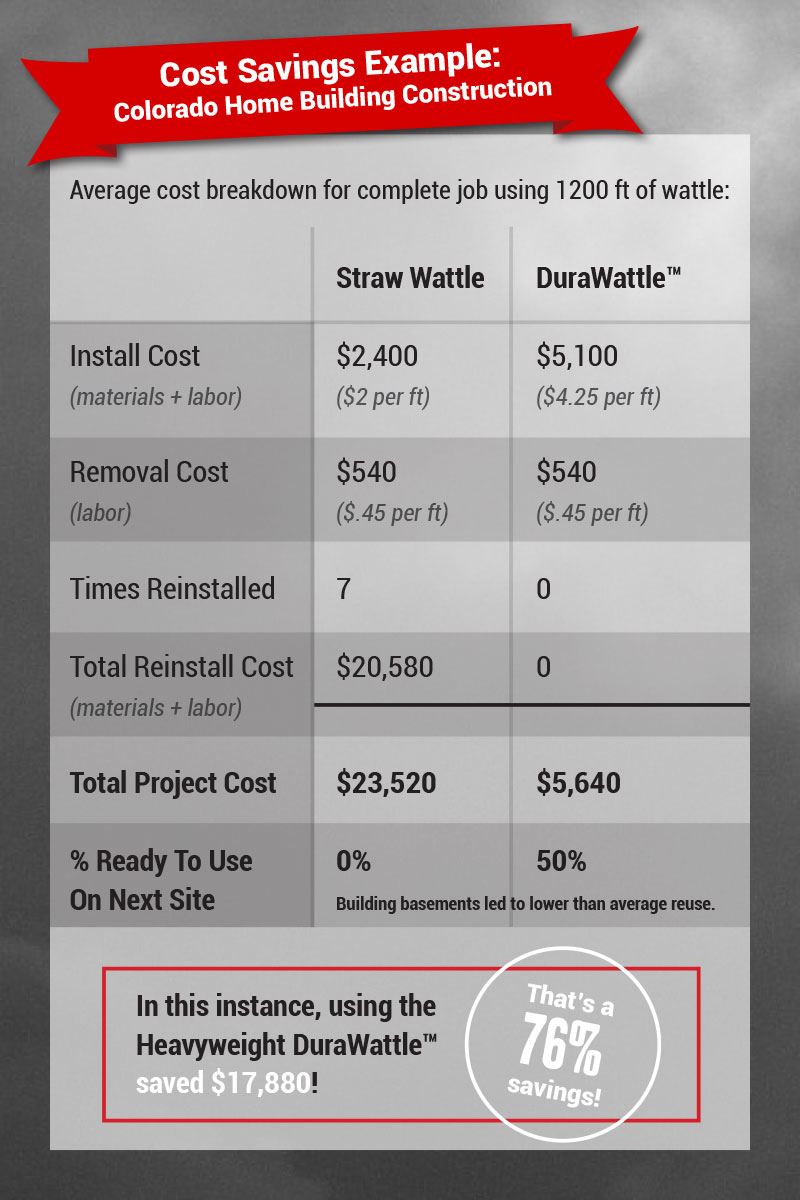 DuraWattle-Cost-Savings-Example---Colorado-Home-Building