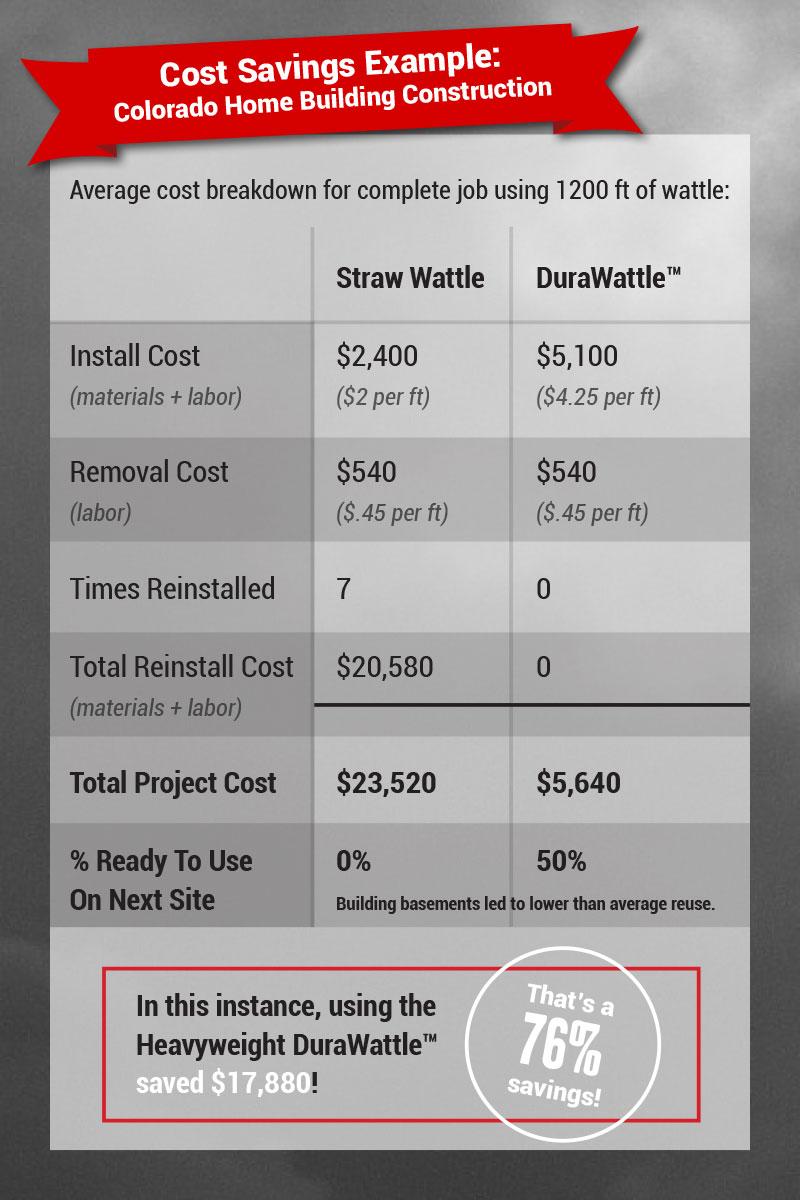 DuraWattle-Cost-Savings-Example---Colorado-Home-Building
